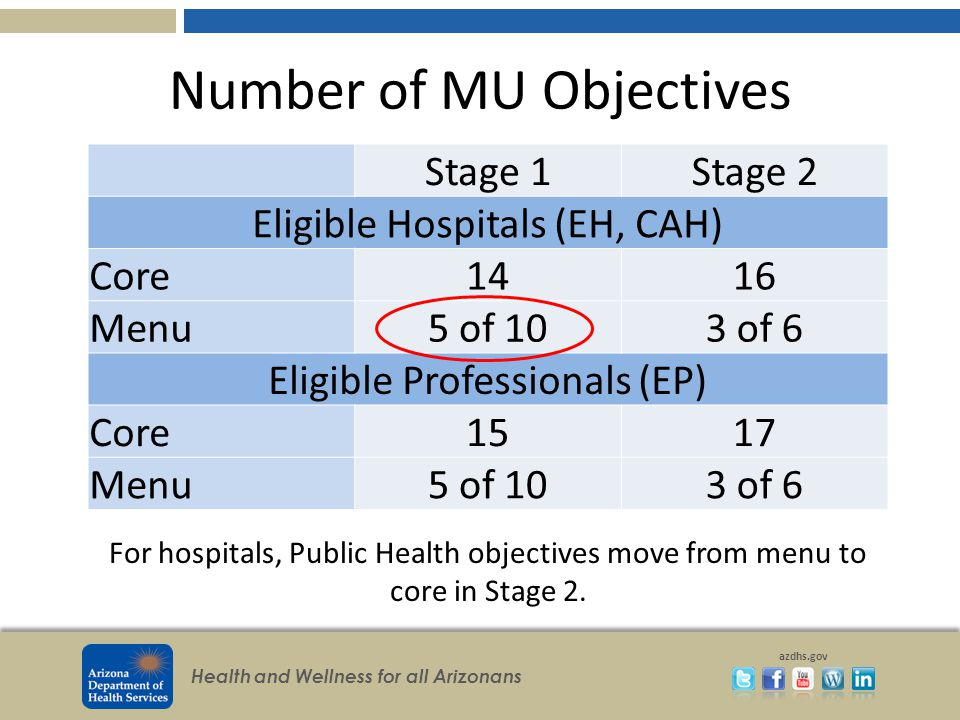 Health and Wellness for all Arizonans azdhs.gov Number of MU Objectives Stage 1Stage 2 Eligible Hospitals (EH, CAH) Core1416 Menu5 of 103 of 6 Eligible Professionals (EP) Core1517 Menu5 of 103 of 6 For hospitals, Public Health objectives move from menu to core in Stage 2.