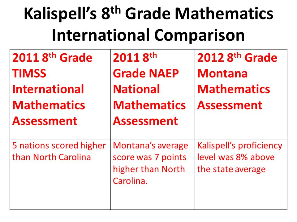 Kalispell's 8 th Grade Mathematics International Comparison 2011 8 th Grade TIMSS International Mathematics Assessment 2011 8 th Grade NAEP National Mathematics Assessment 2012 8 th Grade Montana Mathematics Assessment 5 nations scored higher than North Carolina Montana's average score was 7 points higher than North Carolina.