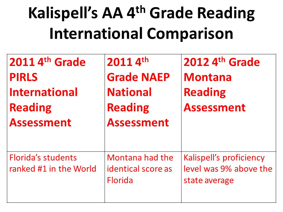 Kalispell's AA 4 th Grade Reading International Comparison 2011 4 th Grade PIRLS International Reading Assessment 2011 4 th Grade NAEP National Reading Assessment 2012 4 th Grade Montana Reading Assessment Florida's students ranked #1 in the World Montana had the identical score as Florida Kalispell's proficiency level was 9% above the state average
