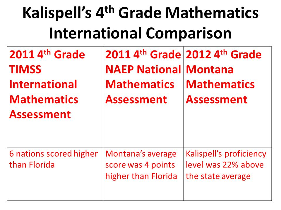 Kalispell's 4 th Grade Mathematics International Comparison 2011 4 th Grade TIMSS International Mathematics Assessment 2011 4 th Grade NAEP National Mathematics Assessment 2012 4 th Grade Montana Mathematics Assessment 6 nations scored higher than Florida Montana's average score was 4 points higher than Florida Kalispell's proficiency level was 22% above the state average