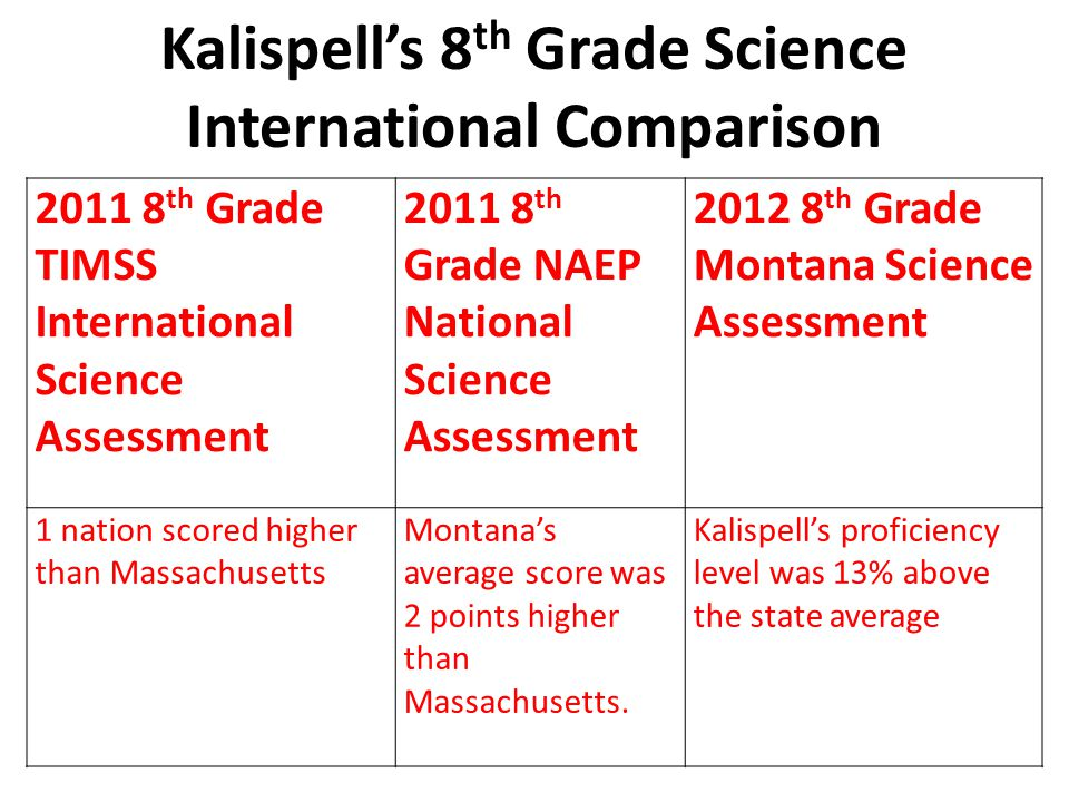 Kalispell's 8 th Grade Science International Comparison 2011 8 th Grade TIMSS International Science Assessment 2011 8 th Grade NAEP National Science Assessment 2012 8 th Grade Montana Science Assessment 1 nation scored higher than Massachusetts Montana's average score was 2 points higher than Massachusetts.