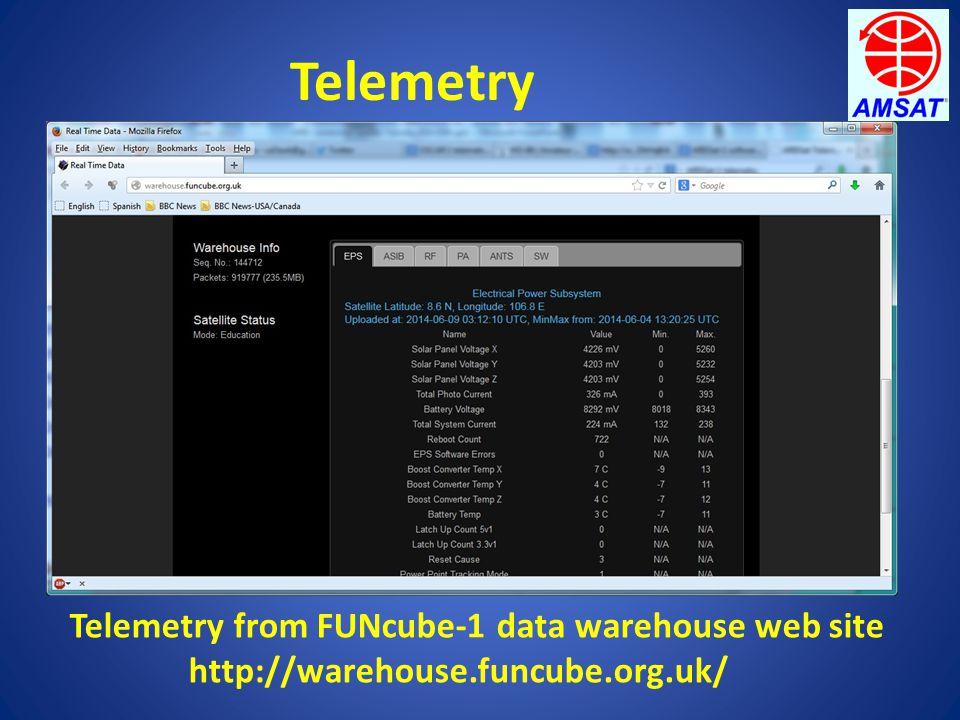 Telemetry Telemetry from FUNcube-1 data warehouse web site http://warehouse.funcube.org.uk/
