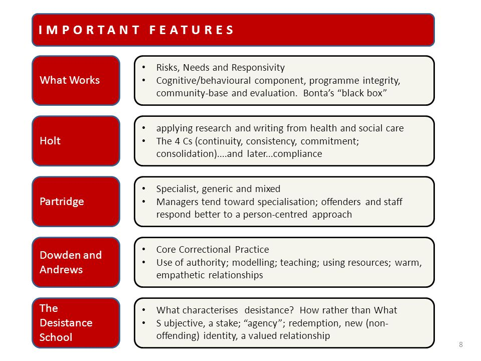"8 What Works Risks, Needs and Responsivity Cognitive/behavioural component, programme integrity, community-base and evaluation. Bonta's ""black box"" Ho"