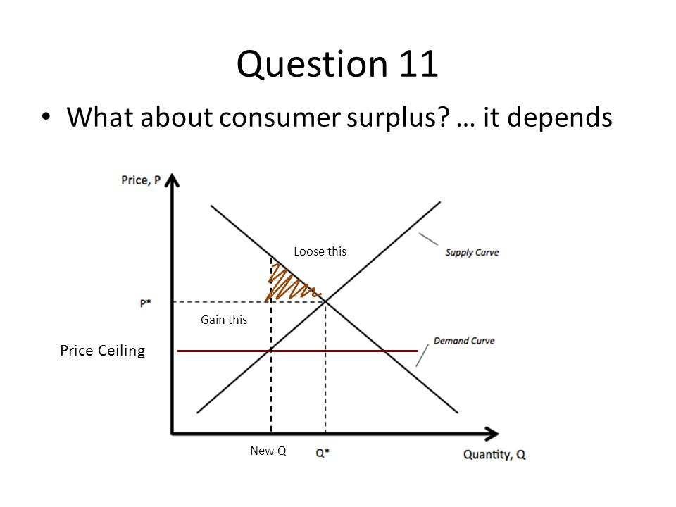 Question 11 What about consumer surplus? … it depends Price Ceiling New Q Loose this Gain this