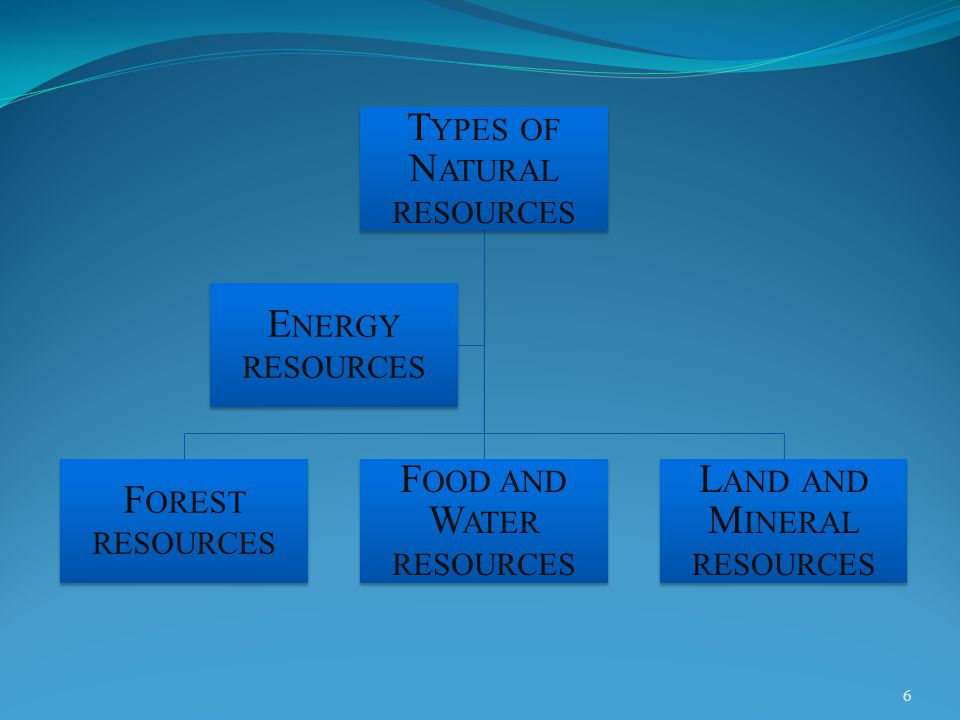 T YPES OF N ATURAL RESOURCES F OREST RESOURCES F OOD AND W ATER RESOURCES L AND AND M INERAL RESOURCES E NERGY RESOURCES 6