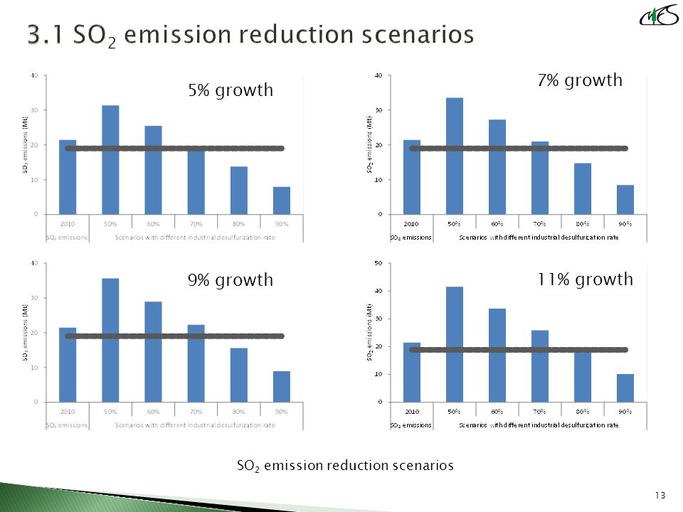 SO 2 emission reduction scenarios 13 5% growth 7% growth 11% growth 9% growth