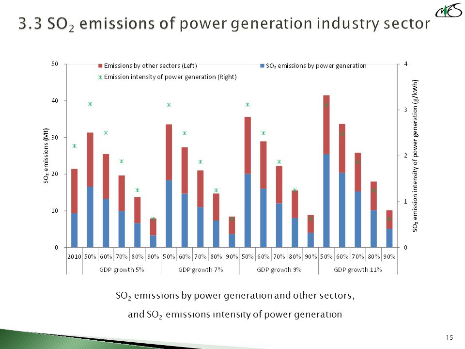 SO 2 emissions by power generation and other sectors, and SO 2 emissions intensity of power generation 15