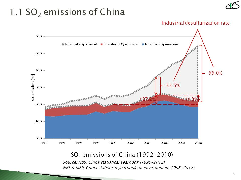 SO 2 emissions of China (1992-2010) Source: NBS, China statistical yearbook (1990-2012), NBS & MEP, China statistical yearbook on environment (1998-2012) 4 ↑27.8%↓14.3% 66.0% 33.5% Industrial desulfurization rate