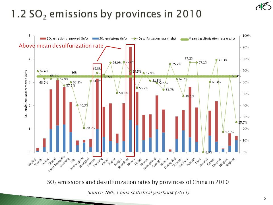 SO 2 emissions and desulfurization rates by provinces of China in 2010 Source: NBS, China statistical yearbook (2011) 5 Above mean desulfurization rate