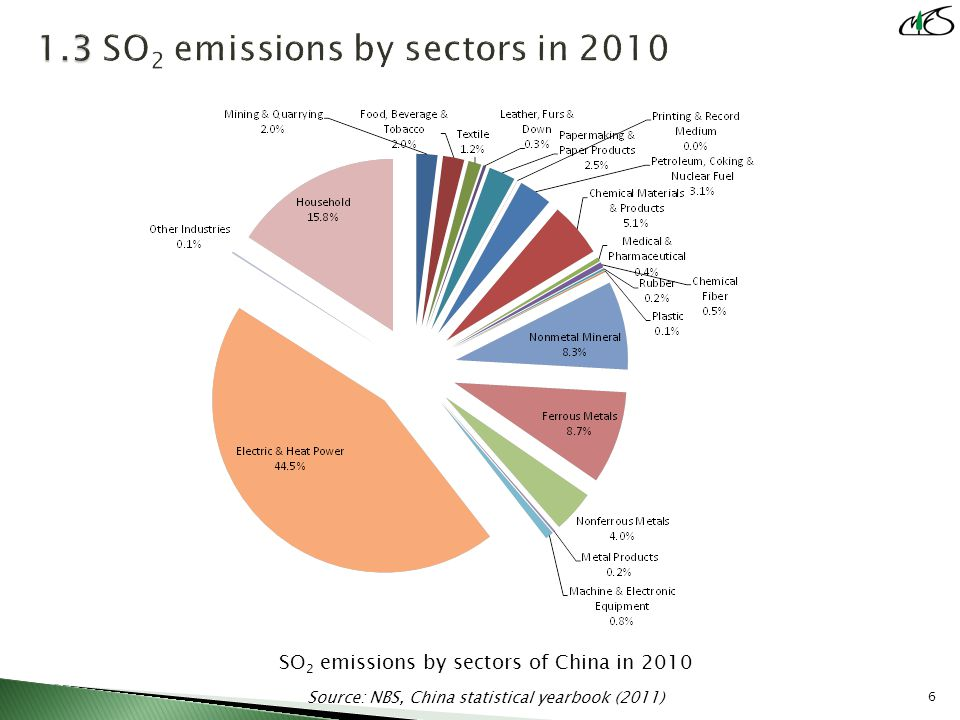 SO 2 emissions by sectors of China in 2010 Source: NBS, China statistical yearbook (2011) 6