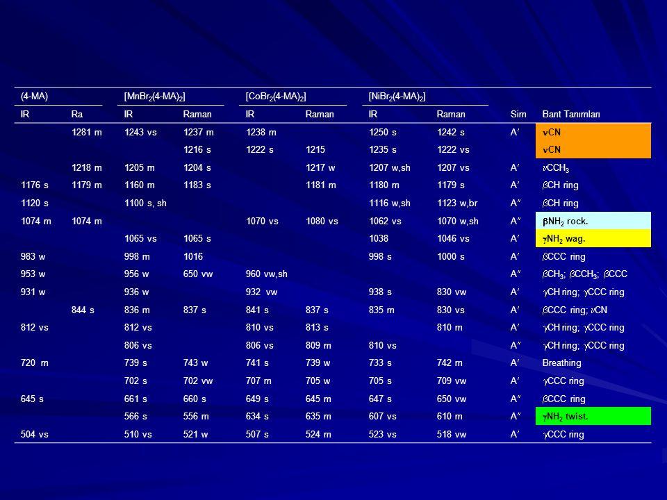(4-MA)[MnBr 2 (4-MA) 2 ][CoBr 2 (4-MA) 2 ][NiBr 2 (4-MA) 2 ] IRRaIRRamanIRRamanIRRamanSimBant Tanımları 1281 m1243 vs1237 m1238 m1250 s1242 s A CN 1216 s1222 s12151235 s1222 vs CN 1218 m1205 m1204 s1217 w1207 w,sh1207 vs A CCH 3 1176 s1179 m1160 m1183 s1181 m1180 m1179 s A  CH ring 1120 s1100 s, sh1116 w,sh1123 w,br AA CH ring 1074 m 1070 vs1080 vs1062 vs1070 w,sh AA NH 2 rock.