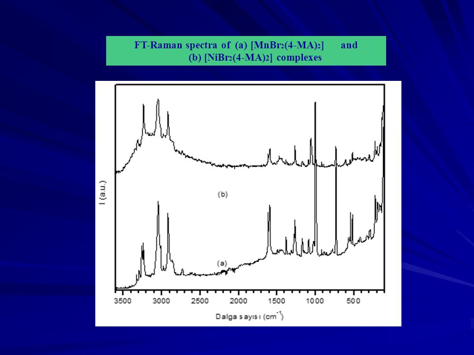 FT-Raman spectra of (a) [MnBr 2 (4-MA) 2 ] and (b) [NiBr 2 (4-MA) 2 ] complexes