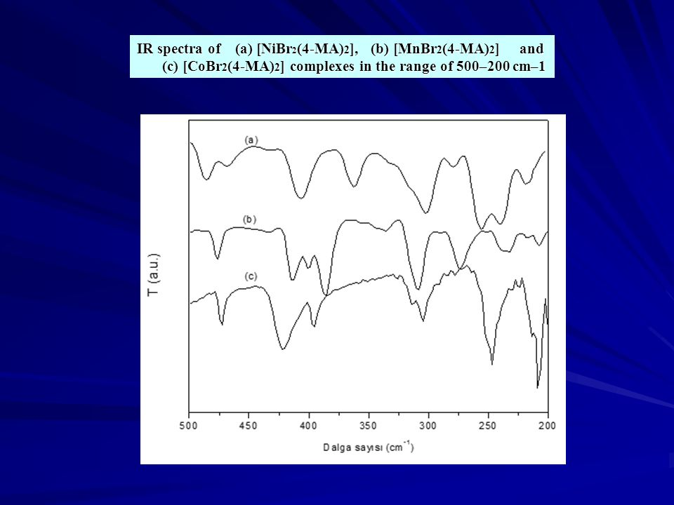 IR spectra of (a) [NiBr 2 (4-MA) 2 ], (b) [MnBr 2 (4-MA) 2 ] and (c) [CoBr 2 (4-MA) 2 ] complexes in the range of 500–200 cm–1