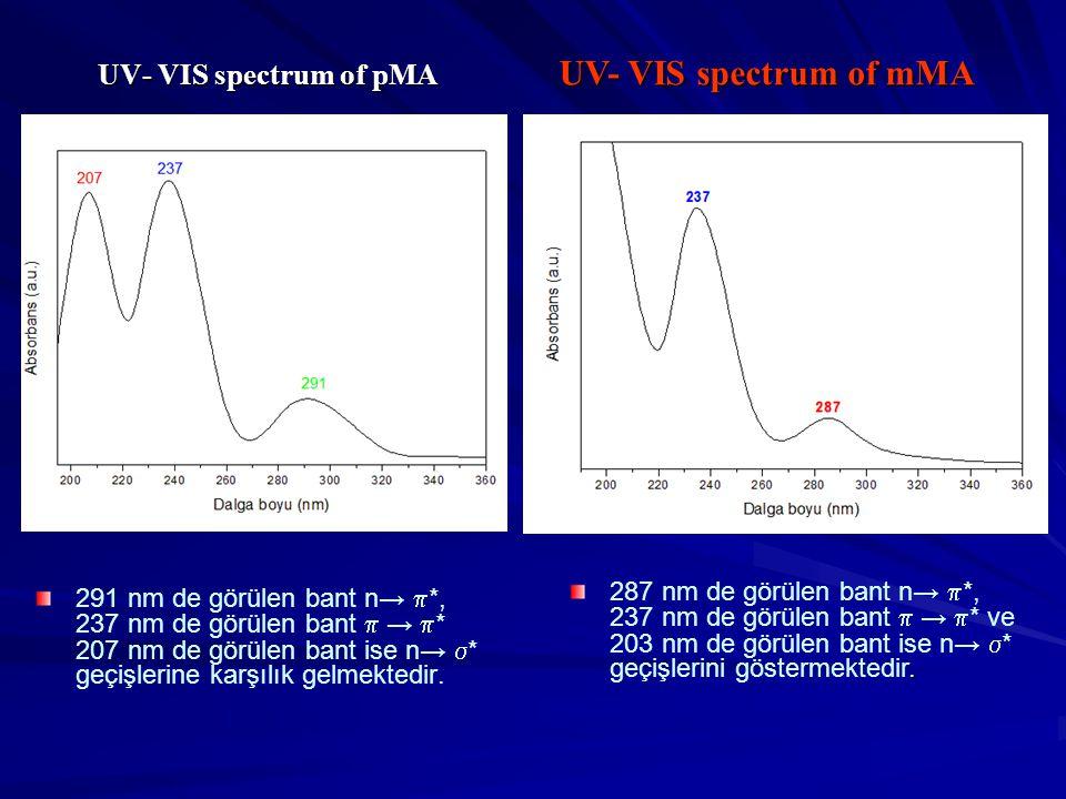 UV- VIS spectrum of pMA 291 nm de görülen bant n→  *, 237 nm de görülen bant  →  * 207 nm de görülen bant ise n→  * geçişlerine karşılık gelmektedir.