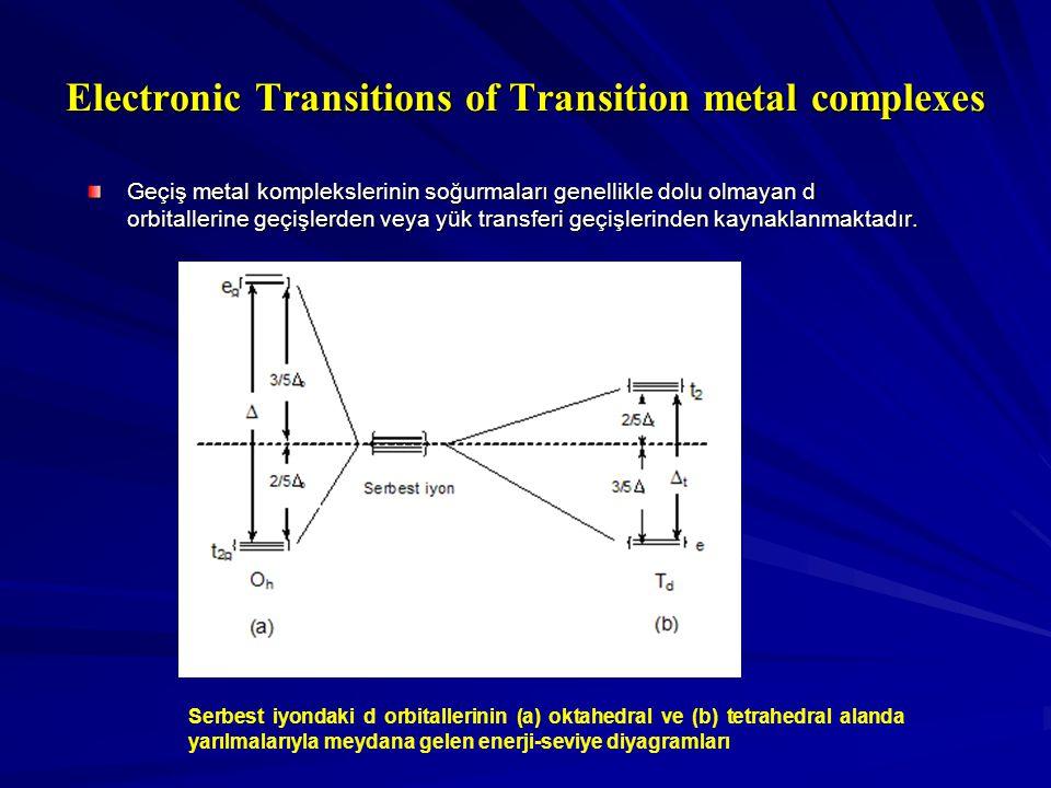 Electronic Transitions of Transition metal complexes Geçiş metal komplekslerinin soğurmaları genellikle dolu olmayan d orbitallerine geçişlerden veya yük transferi geçişlerinden kaynaklanmaktadır.