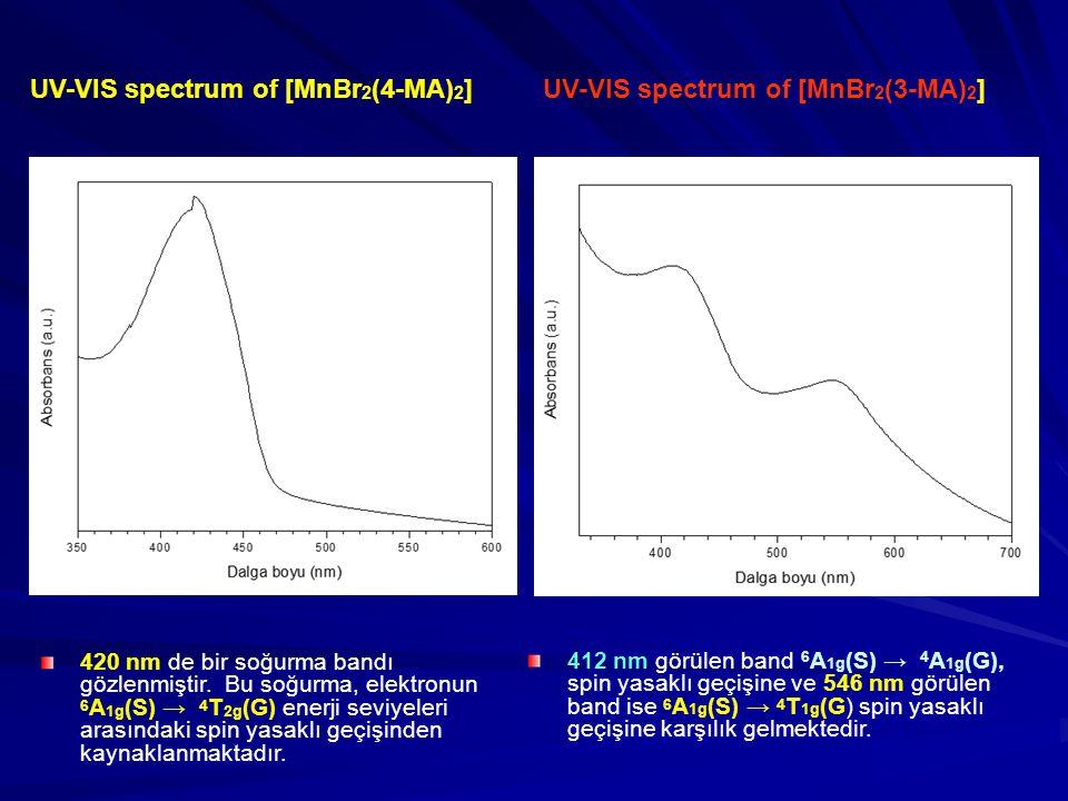 420 nm de bir soğurma bandı gözlenmiştir.