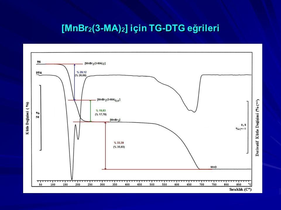 [MnBr 2 (3-MA) 2 ] için TG-DTG eğrileri