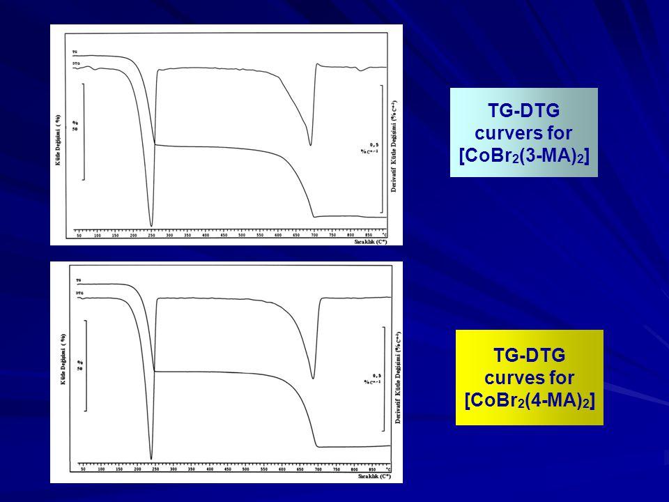 TG-DTG curvers for [CoBr 2 (3-MA) 2 ] TG-DTG curves for [CoBr 2 (4-MA) 2 ]