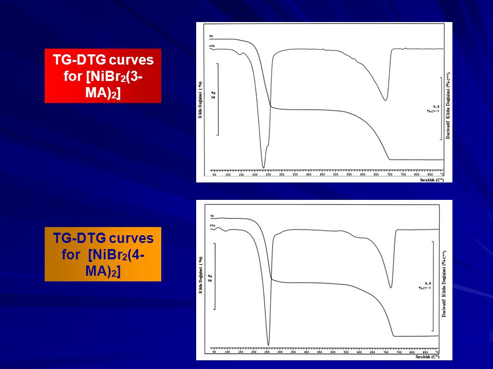 TG-DTG curves for [NiBr 2 (3- MA) 2 ] TG-DTG curves for [NiBr 2 (4- MA) 2 ]
