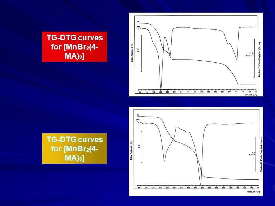TG-DTG curves for [MnBr 2 (4- MA) 2 ]