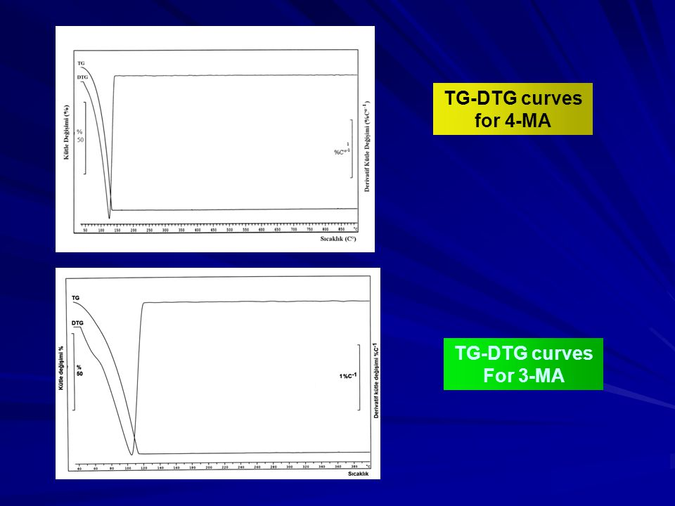 TG-DTG curves for 4-MA TG-DTG curves For 3-MA