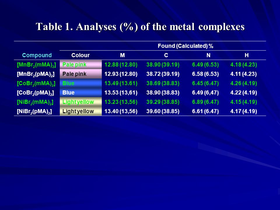 Table 1. Analyses (%) of the metal complexes Found (Calculated) % CompoundColourMCNH [MnBr 2 (mMA) 2 ]Pale pink12.88 (12.80)38.90 (39.19)6.49 (6.53)4.