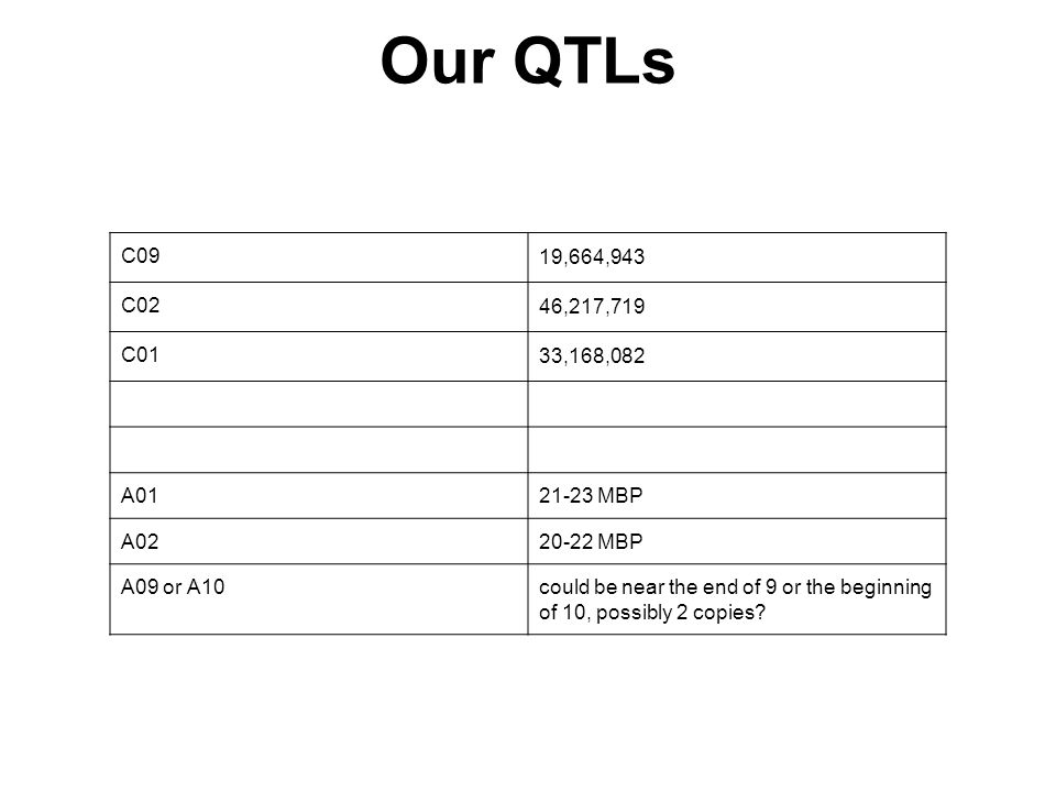 Our QTLs C09 19,664,943 C02 46,217,719 C01 33,168,082 A0121-23 MBP A0220-22 MBP A09 or A10could be near the end of 9 or the beginning of 10, possibly