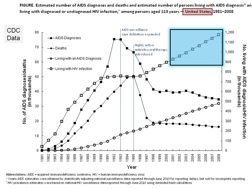 HIV in the Islamic World Low Prevalence Overall Low Prevalence Overall UNAIDS 2011 data indicates that the Middle East / North African region is one of the two with the fastest-growing AIDS epidemic.