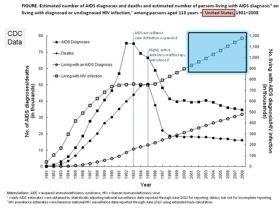 Impact 2010 Nearly a 6-fold increase in HIV screening volume.
