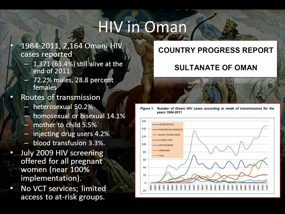 HIV in Oman 1984-2011, 2,164 Omani HIV cases reported 1984-2011, 2,164 Omani HIV cases reported – 1,371 (63.4%) still alive at the end of 2011 – 72.2% males, 28.8 percent females Routes of transmission Routes of transmission – heterosexual 50.2% – homosexual or bisexual 14.1% – mother to child 5.5% – injecting drug users 4.2% – blood transfusion 3.3%.