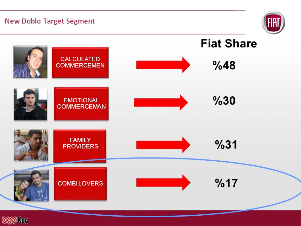 New Doblo Target Segment CALCULATED COMMERCEMEN EMOTIONAL COMMERCEMAN FAMILY PROVIDERS COMBI LOVERS %48 %30 %31 %17 Fiat Share
