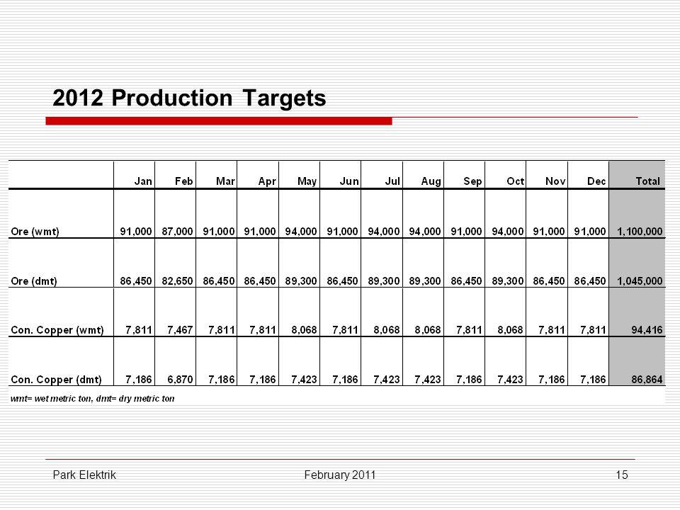 Park Elektrik15 2012 Production Targets February 2011