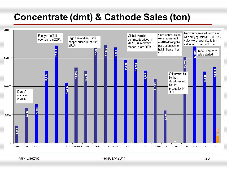 Park Elektrik23 Concentrate (dmt) & Cathode Sales (ton) February 2011