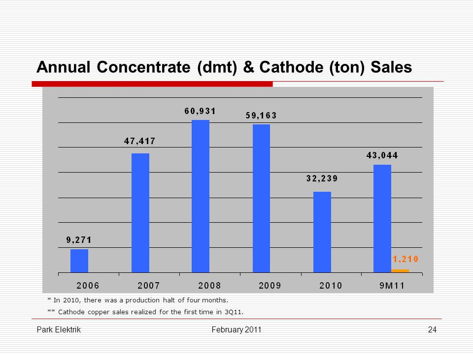 Park Elektrik24 Annual Concentrate (dmt) & Cathode (ton) Sales February 2011 * In 2010, there was a production halt of four months.