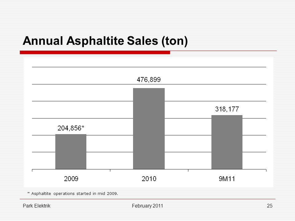 Park Elektrik25 Annual Asphaltite Sales (ton) February 2011 * Asphaltite operations started in mid 2009.