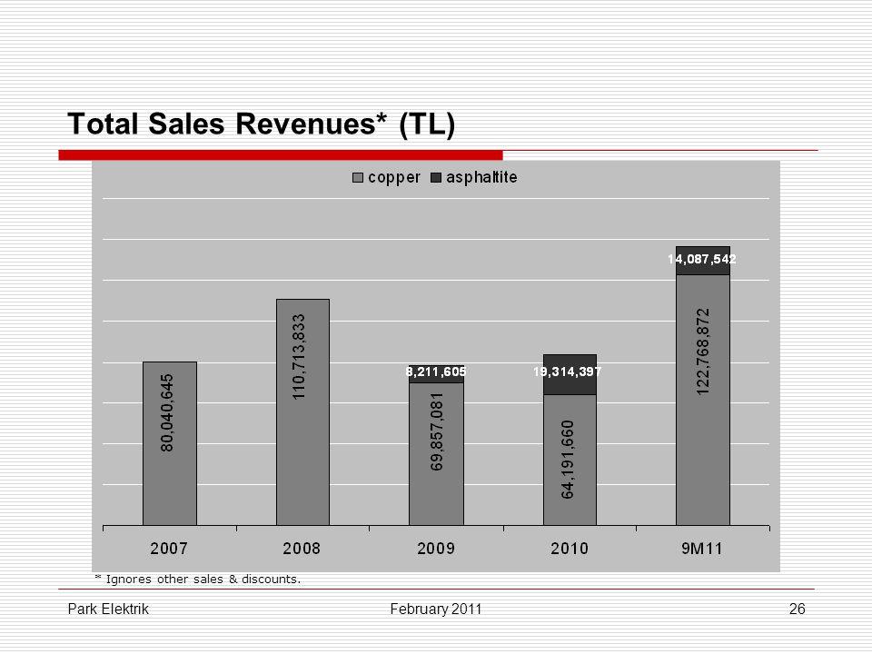 Park Elektrik26 Total Sales Revenues* (TL) * Ignores other sales & discounts. February 2011