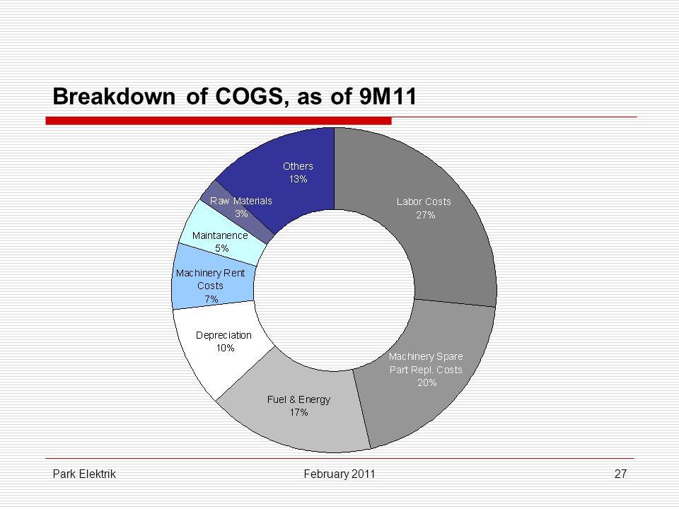 Park Elektrik27 Breakdown of COGS, as of 9M11 February 2011