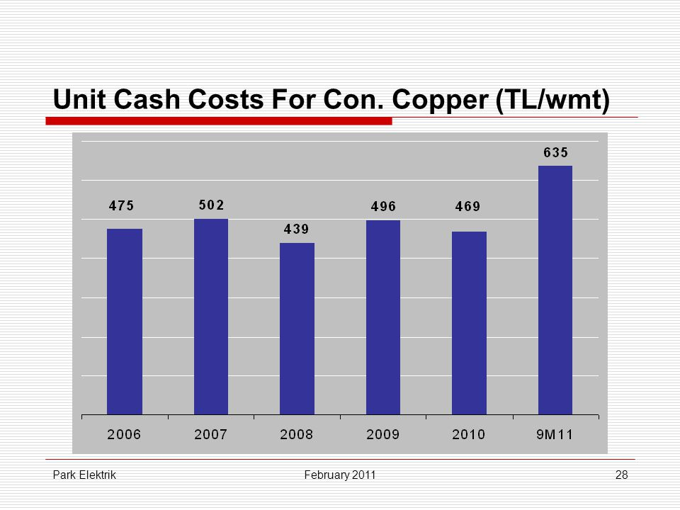 Park Elektrik28 Unit Cash Costs For Con. Copper (TL/wmt) February 2011