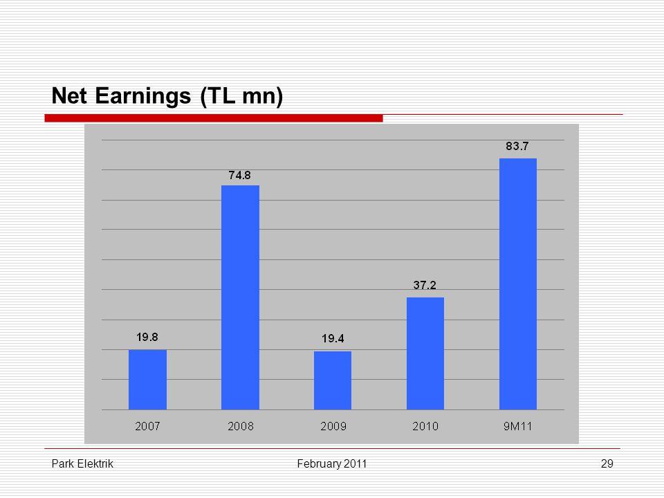Park Elektrik29 Net Earnings (TL mn) February 2011