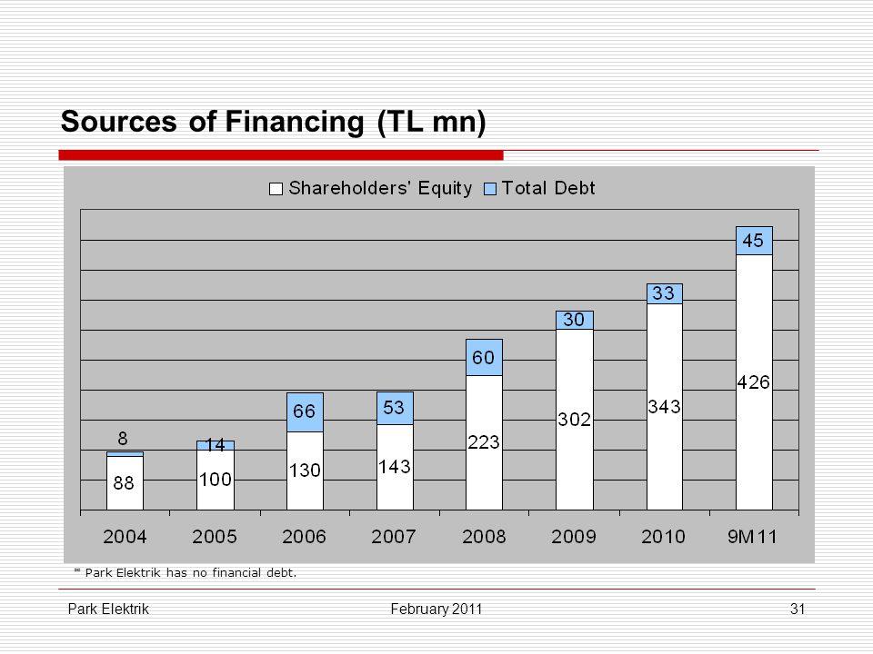 Park Elektrik31 Sources of Financing (TL mn) February 2011 * Park Elektrik has no financial debt.