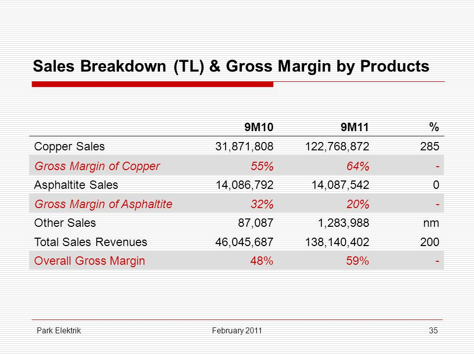 Park Elektrik35 Sales Breakdown (TL) & Gross Margin by Products February 2011 9M109M11% Copper Sales31,871,808122,768,872285 Gross Margin of Copper55%64%- Asphaltite Sales14,086,79214,087,5420 Gross Margin of Asphaltite32%20%- Other Sales87,0871,283,988nm Total Sales Revenues46,045,687138,140,402200 Overall Gross Margin48%59%-