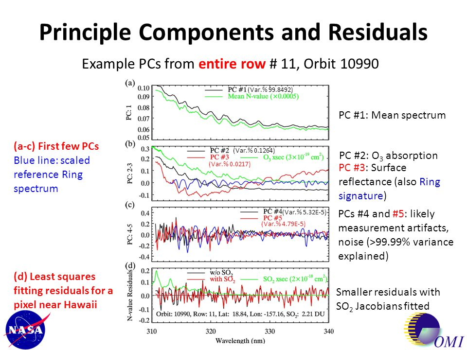 Conclusions Significant improvements in retrieval quality – PCA algorithm uses full spectral content from OMI and similar instruments offering increased temporal resolution and source detection Computation efficiency – over an order of magnitude faster than comparable spectral fitting algorithms; increasingly important given the greater data volumes expected from future missions (e.g., TROPOMI, TEMPO) Maximal data continuity between instruments – no need to develop instrument-specific radiance data correction schemes Flexibility – fitting window can be easily adjusted to optimize sensitivity under different conditions