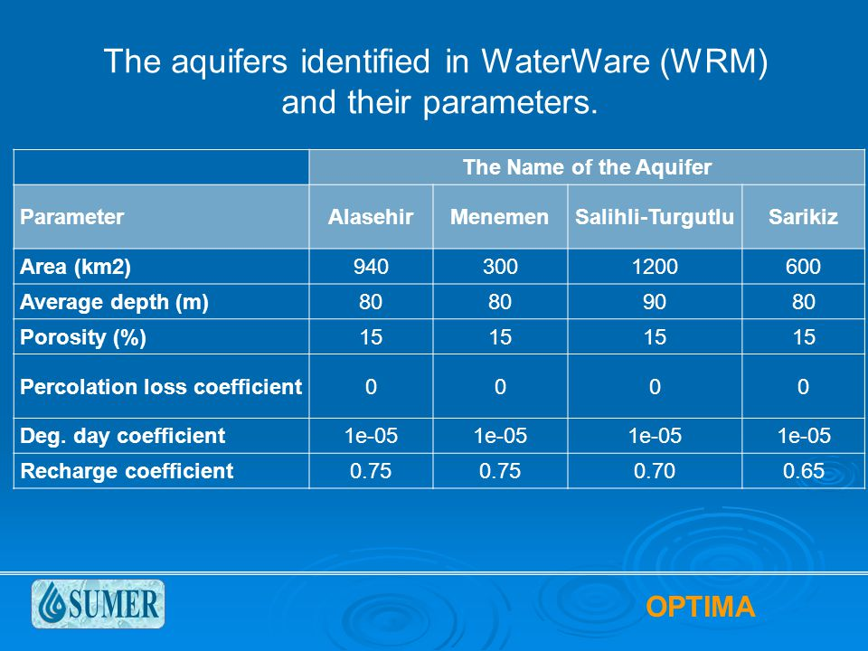 OPTIMA The aquifers identified in WaterWare (WRM) and their parameters.