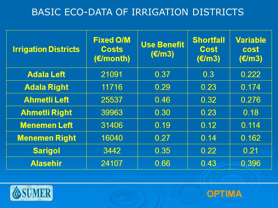 OPTIMA BASIC ECO-DATA OF IRRIGATION DISTRICTS Irrigation Districts Fixed O/M Costs (€/month) Use Benefit (€/m3) Shortfall Cost (€/m3) Variable cost (€/m3) Adala Left210910.370.30.222 Adala Right117160.290.230.174 Ahmetli Left255370.460.320.276 Ahmetli Right399630.300.230.18 Menemen Left314060.190.120.114 Menemen Right160400.270.140.162 Sarigol34420.350.220.21 Alasehir241070.660.430.396