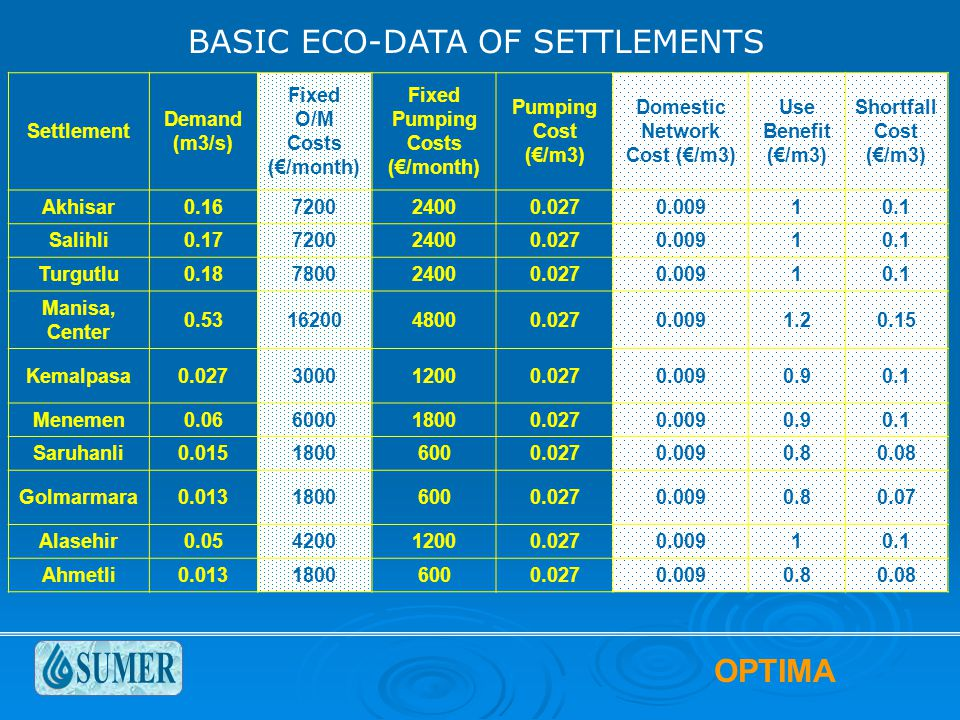 OPTIMA BASIC ECO-DATA OF SETTLEMENTS Settlement Demand (m3/s) Fixed O/M Costs (€/month) Fixed Pumping Costs (€/month) Pumping Cost (€/m3) Domestic Network Cost (€/m3) Use Benefit (€/m3) Shortfall Cost (€/m3) Akhisar0.16720024000.0270.00910.1 Salihli0.17720024000.0270.00910.1 Turgutlu0.18780024000.0270.00910.1 Manisa, Center 0.531620048000.0270.0091.20.15 Kemalpasa0.027300012000.0270.0090.90.1 Menemen0.06600018000.0270.0090.90.1 Saruhanli0.01518006000.0270.0090.80.08 Golmarmara0.01318006000.0270.0090.80.07 Alasehir0.05420012000.0270.00910.1 Ahmetli0.01318006000.0270.0090.80.08