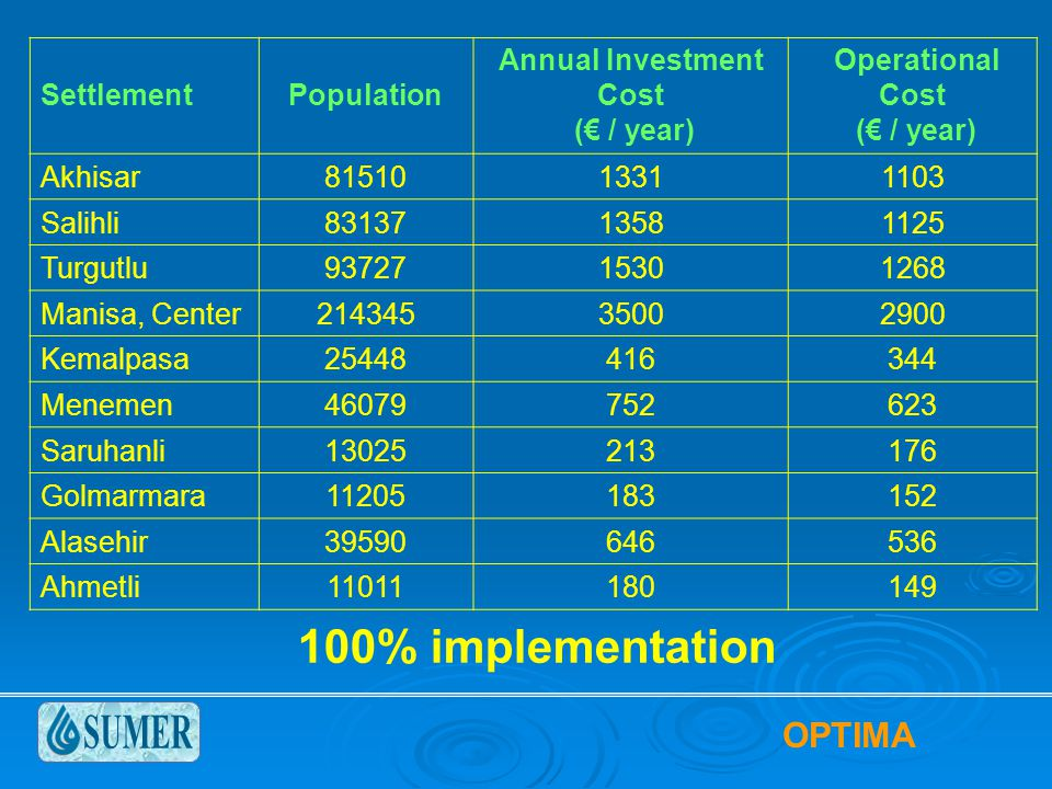 SettlementPopulation Annual Investment Cost (€ / year) Operational Cost (€ / year) Akhisar8151013311103 Salihli8313713581125 Turgutlu9372715301268 Manisa, Center21434535002900 Kemalpasa25448416344 Menemen46079752623 Saruhanli13025213176 Golmarmara11205183152 Alasehir39590646536 Ahmetli11011180149 100% implementation