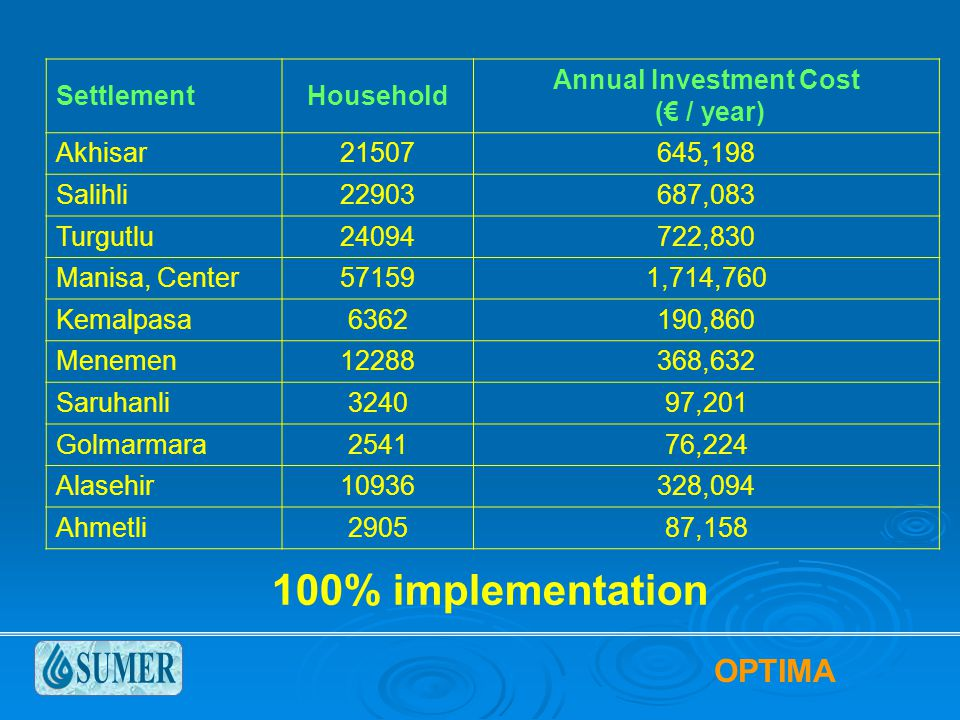 SettlementHousehold Annual Investment Cost (€ / year) Akhisar21507645,198 Salihli22903687,083 Turgutlu24094722,830 Manisa, Center571591,714,760 Kemalpasa6362190,860 Menemen12288368,632 Saruhanli324097,201 Golmarmara254176,224 Alasehir10936328,094 Ahmetli290587,158 100% implementation