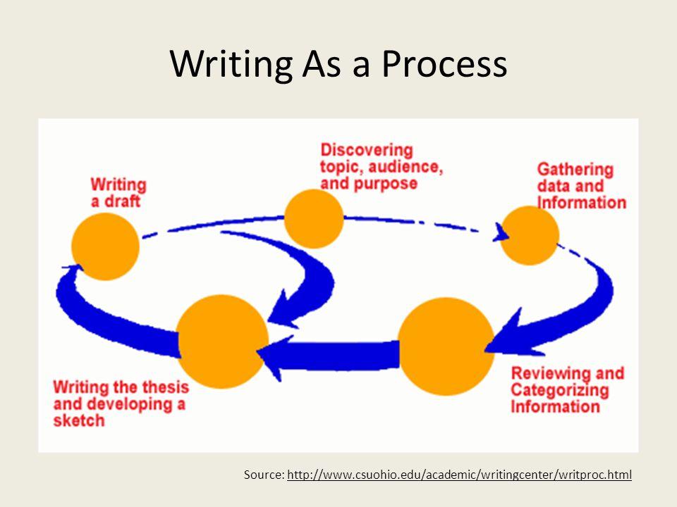 Writing As a Process Source: http://www.csuohio.edu/academic/writingcenter/writproc.html