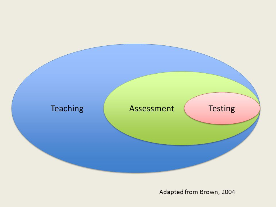 Teaching Assessment Testing Adapted from Brown, 2004