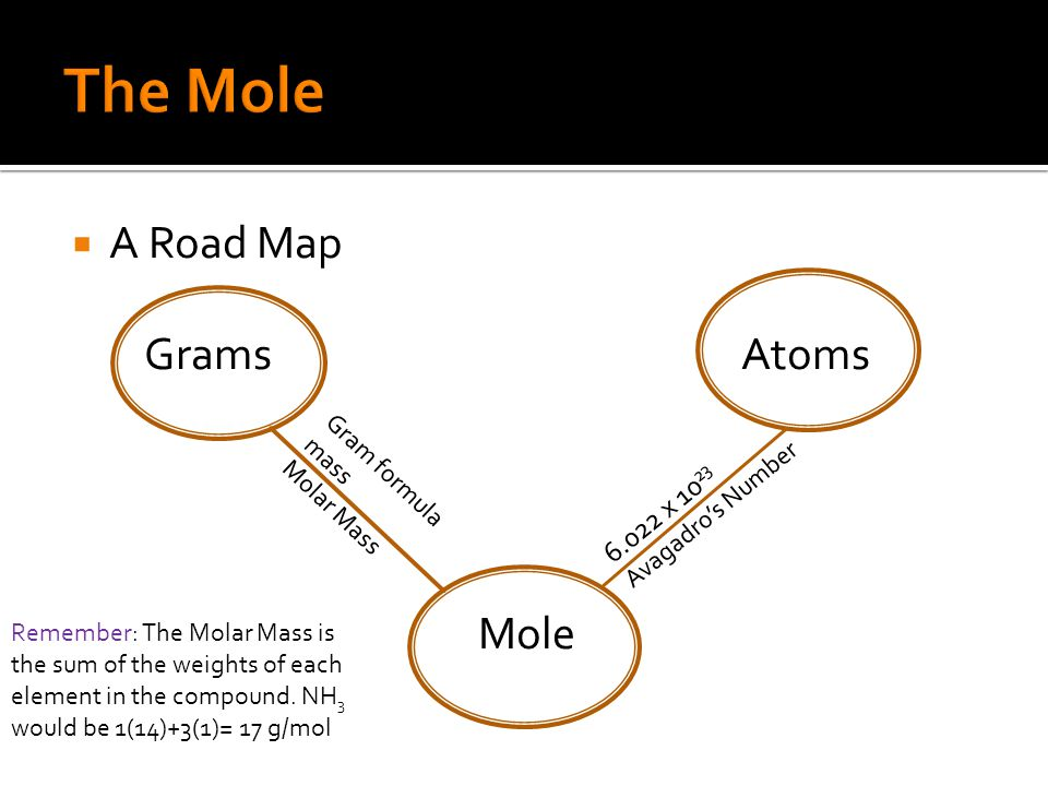  A Road Map Grams Atoms Mole Gram formula mass Molar Mass 6.022 x 10 23 Avagadro's Number Remember: The Molar Mass is the sum of the weights of each element in the compound.